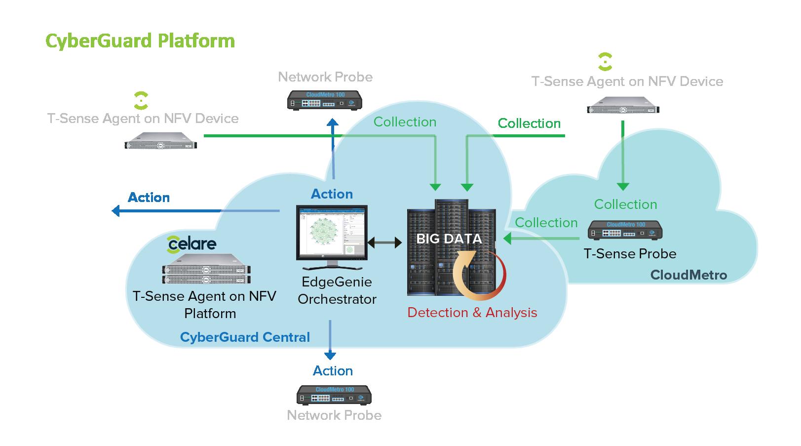 CyberGuard platform
