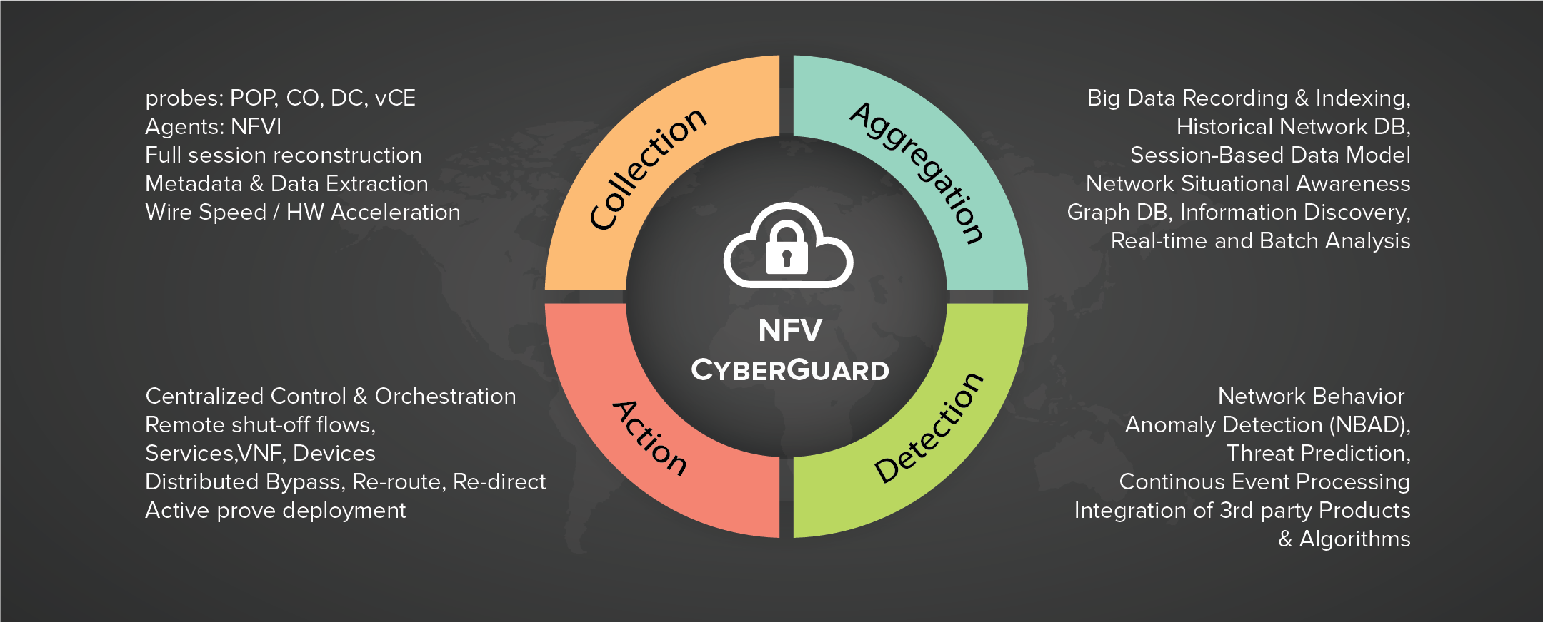 NFV CyberGuard